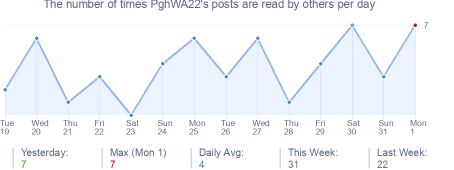 How many times PghWA22's posts are read daily