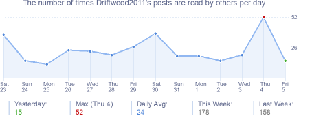 How many times Driftwood2011's posts are read daily