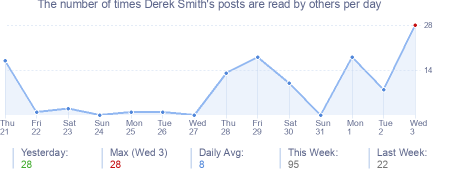 How many times Derek Smith's posts are read daily