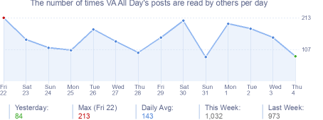 How many times VA All Day's posts are read daily