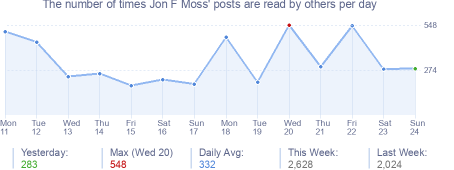 How many times Jon F Moss's posts are read daily