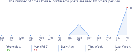 How many times house_confused's posts are read daily