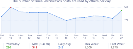 How many times VeronikaW's posts are read daily