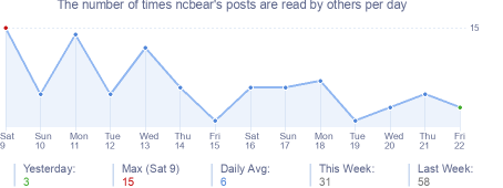 How many times ncbear's posts are read daily