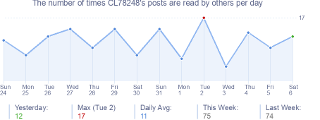 How many times CL78248's posts are read daily