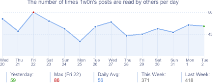 How many times 1w0n's posts are read daily