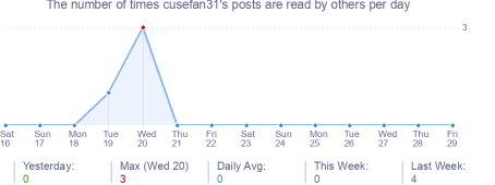 How many times cusefan31's posts are read daily