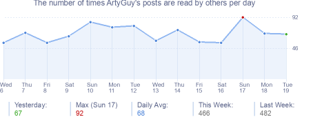 How many times ArtyGuy's posts are read daily