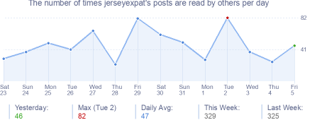 How many times jerseyexpat's posts are read daily