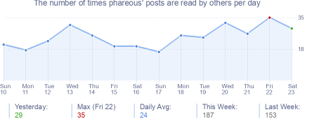 How many times phareous's posts are read daily