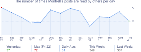How many times Montrell's posts are read daily