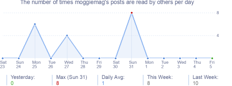 How many times moggiemag's posts are read daily