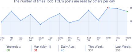 How many times Todd TCE's posts are read daily