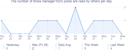 How many times manager102's posts are read daily