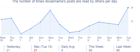 How many times doulamama's posts are read daily