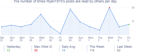 How many times Ryan1975's posts are read daily