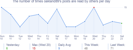 How many times oakland89's posts are read daily