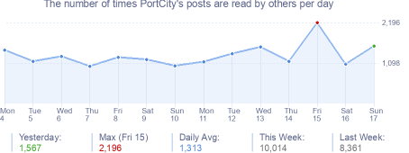 How many times PortCity's posts are read daily