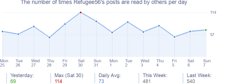 How many times Refugee56's posts are read daily