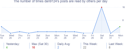 How many times dan9124's posts are read daily