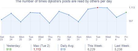 How many times dijkstra's posts are read daily