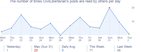 How many times CivilLibertarian's posts are read daily
