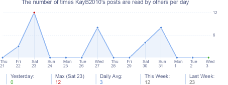How many times KayB2010's posts are read daily