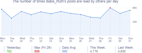 How many times Babe_Ruth's posts are read daily