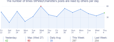 How many times StPete2Charlotte's posts are read daily