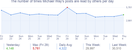 How many times Mike555's posts are read daily