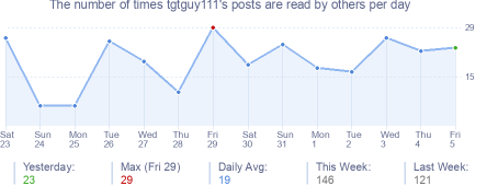 How many times tgtguy111's posts are read daily