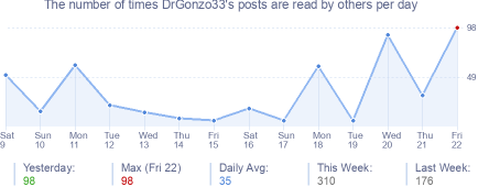 How many times DrGonzo33's posts are read daily