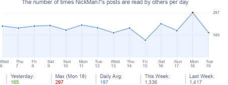 How many times NickMan7's posts are read daily