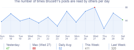 How many times Bruce81's posts are read daily