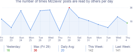 How many times McDavis's posts are read daily