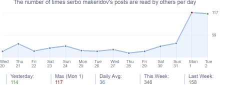 How many times serbo makeridov's posts are read daily