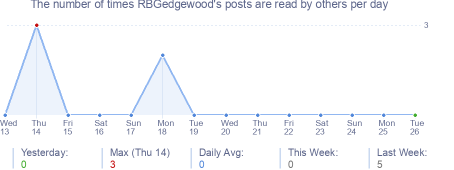 How many times RBGedgewood's posts are read daily