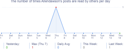 How many times Allendawson's posts are read daily