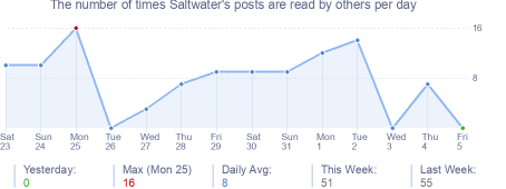How many times Saltwater's posts are read daily