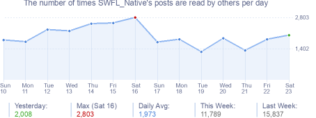 How many times SWFL_Native's posts are read daily