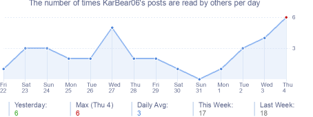 How many times KarBear06's posts are read daily
