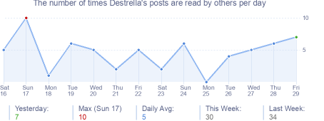 How many times Destrella's posts are read daily