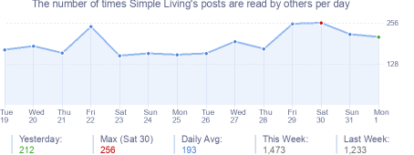 How many times Simple Living's posts are read daily