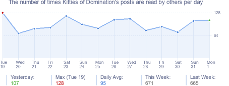 How many times Kitties of Domination's posts are read daily