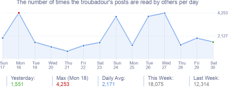 How many times the troubadour's posts are read daily
