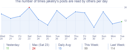 How many times jakelily's posts are read daily