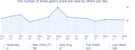How many times gailli's posts are read daily