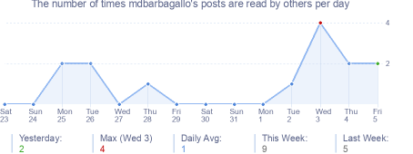 How many times mdbarbagallo's posts are read daily