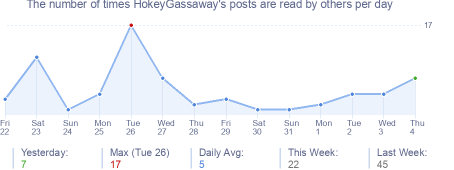 How many times HokeyGassaway's posts are read daily