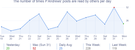 How many times P Andrews's posts are read daily